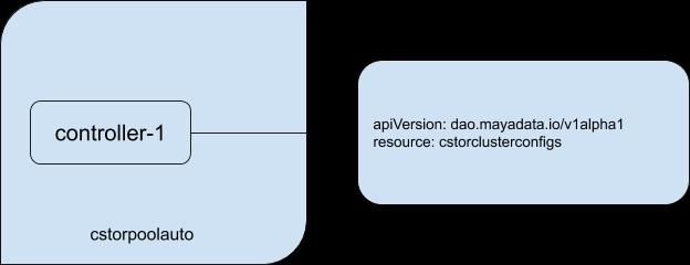Kubernetes Operator - Fig 2