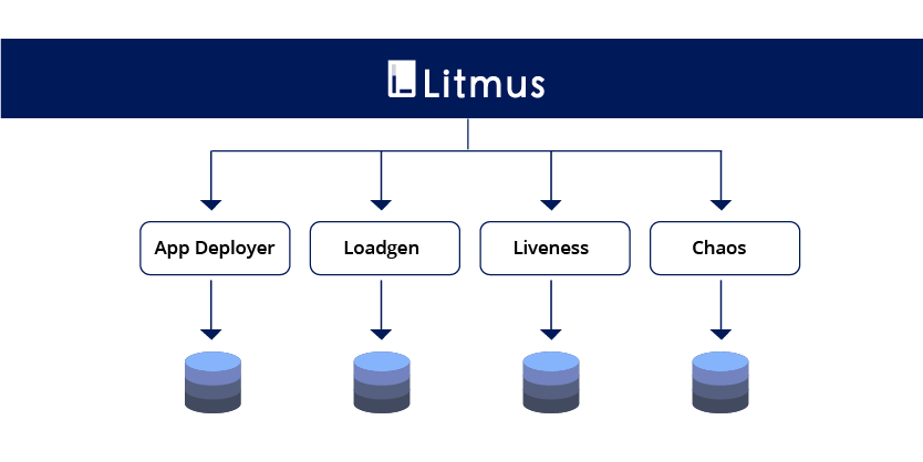 Continuous Integration (CI) pipelines