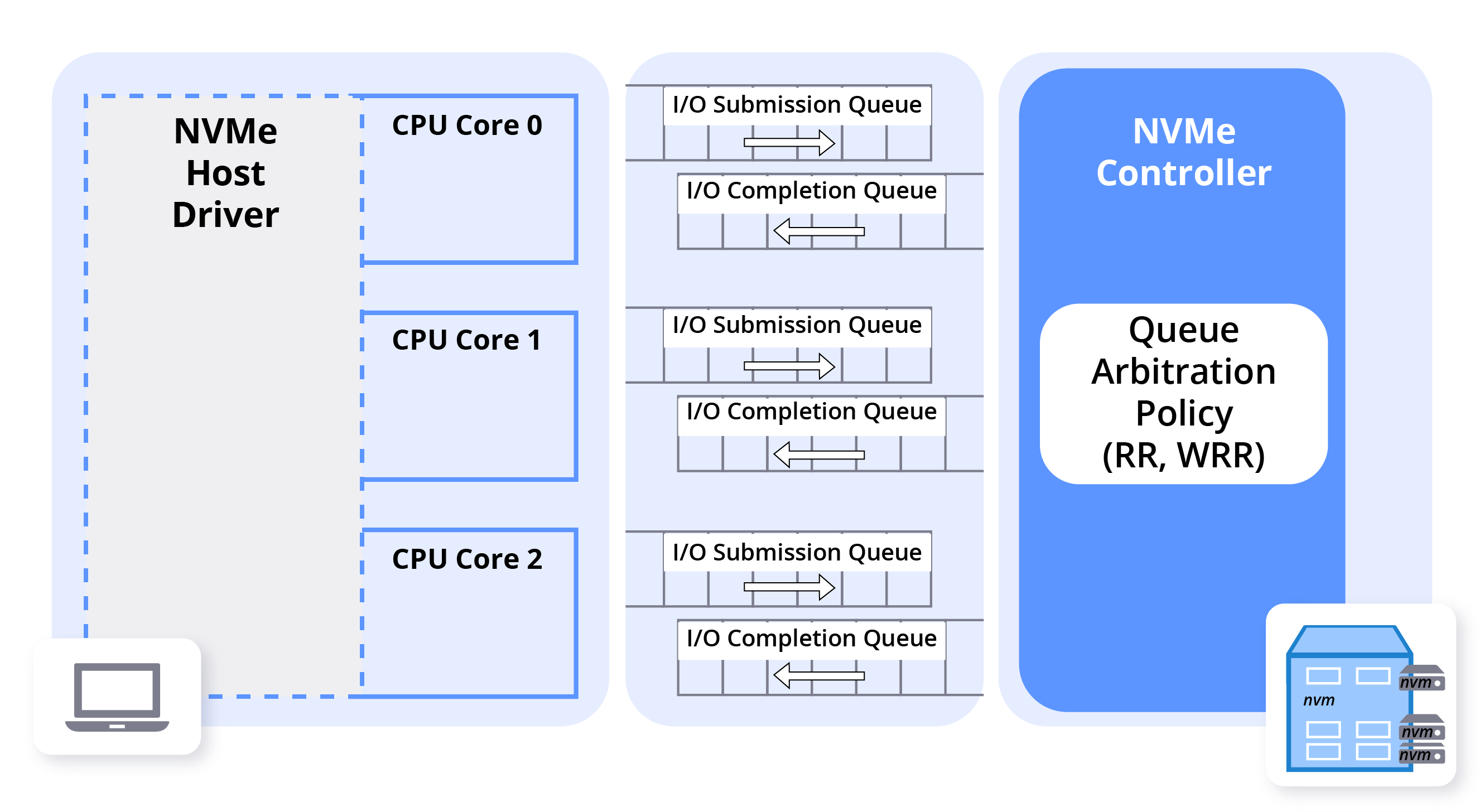 NVMe Controller Architecture