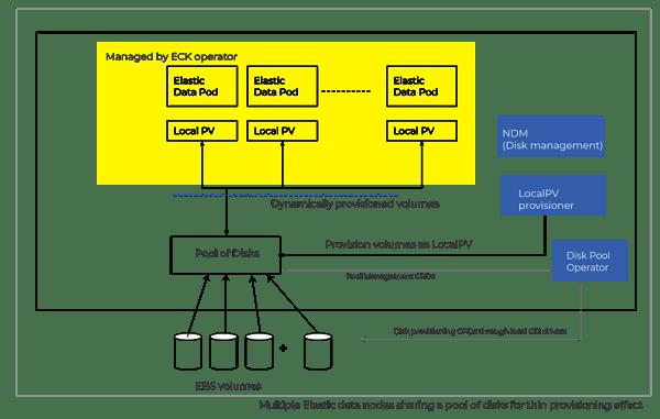 the ECK storage operations around capacity management