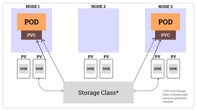 Kubernetes storage basics: PV, PVC and StorageClass
