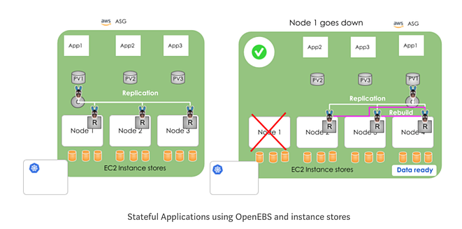 Stateful applications using OpenEBS and instance stores