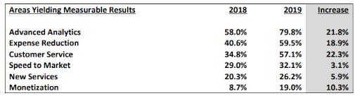 Survey of enterprise executives' investments