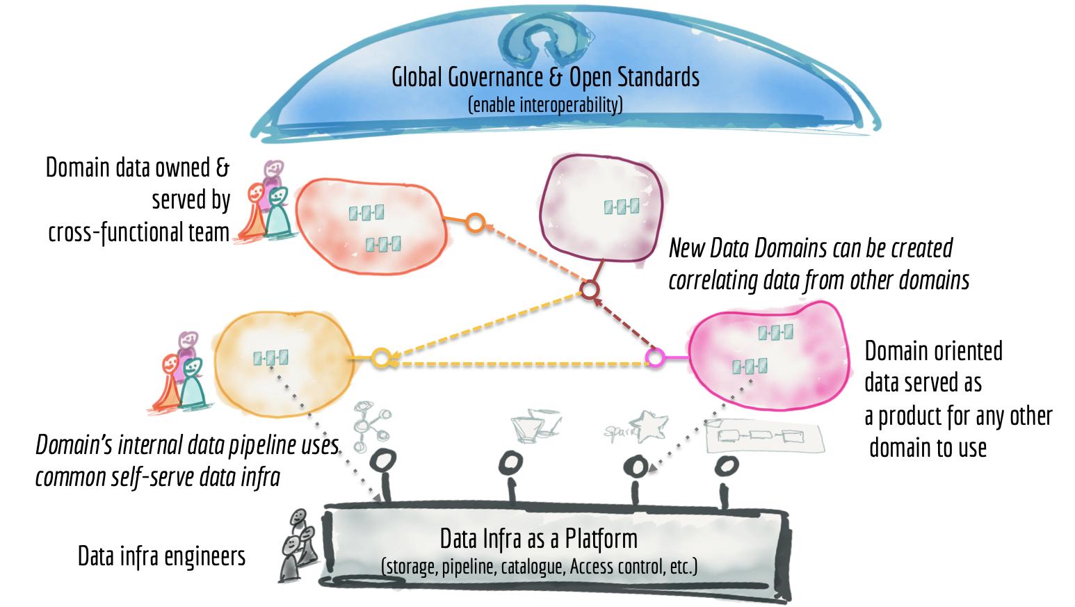 Data-driven teams