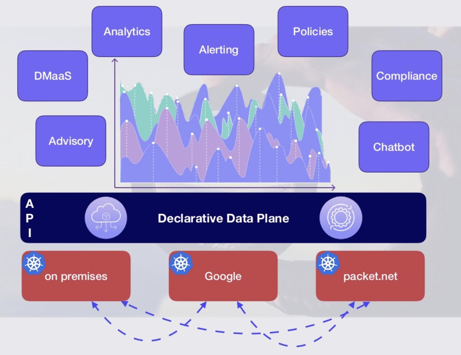 Declarative Data Plane