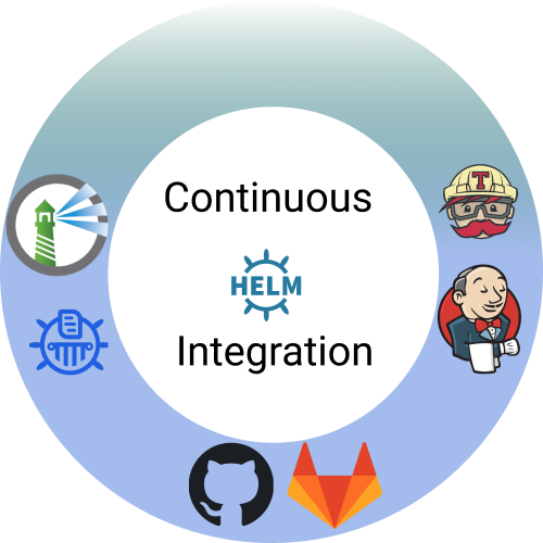 Setup Continuous Integration for Helm chart