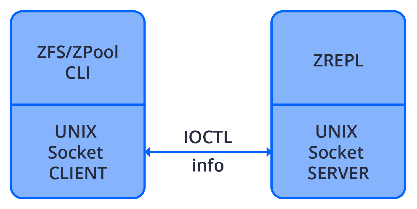 IOCTL redirection
