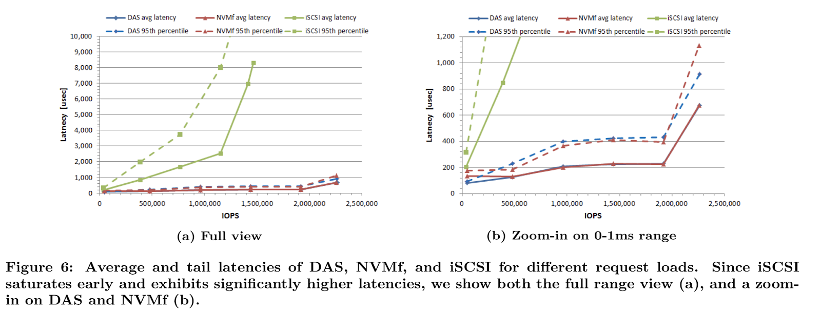 Average and tail latencies of DAS, NVMF and iSCSI of different request loads.