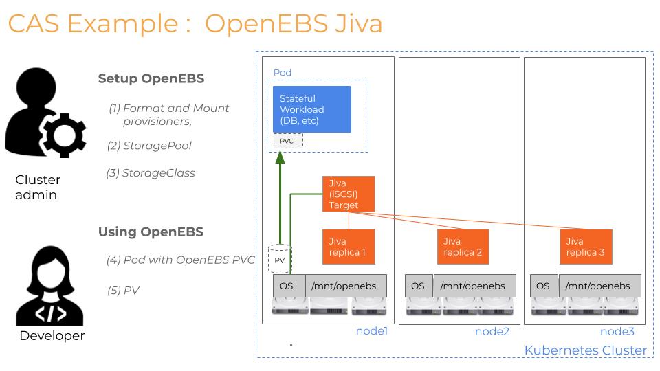 CAS Example: OpenEBS Jiva