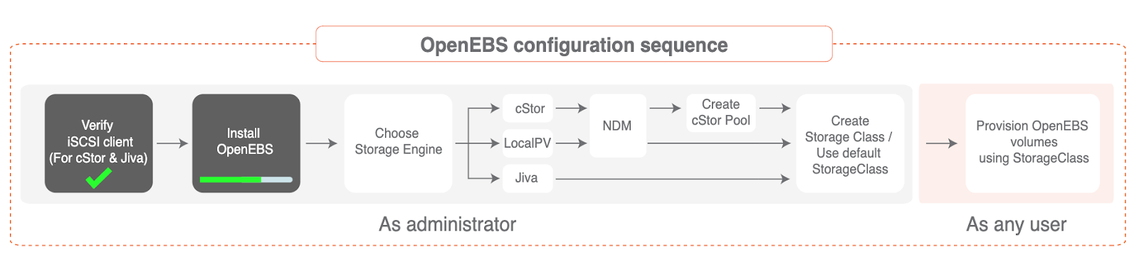 OpenEBS configuration sequence