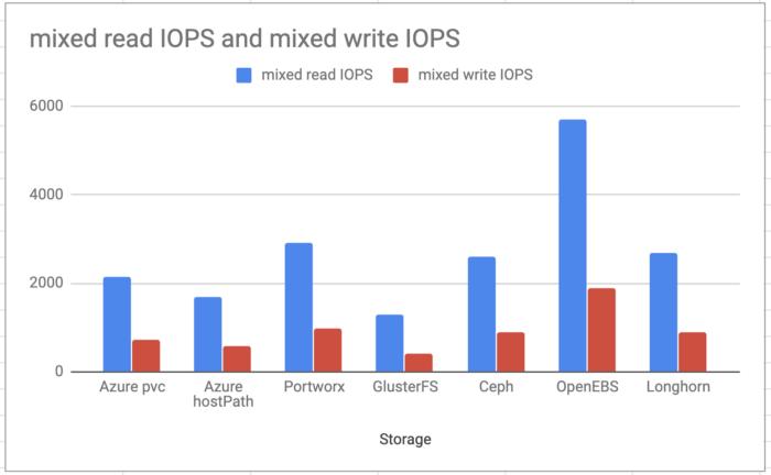 OpenEBS Mayastor: mixed read IOPS and mixed write IOPS